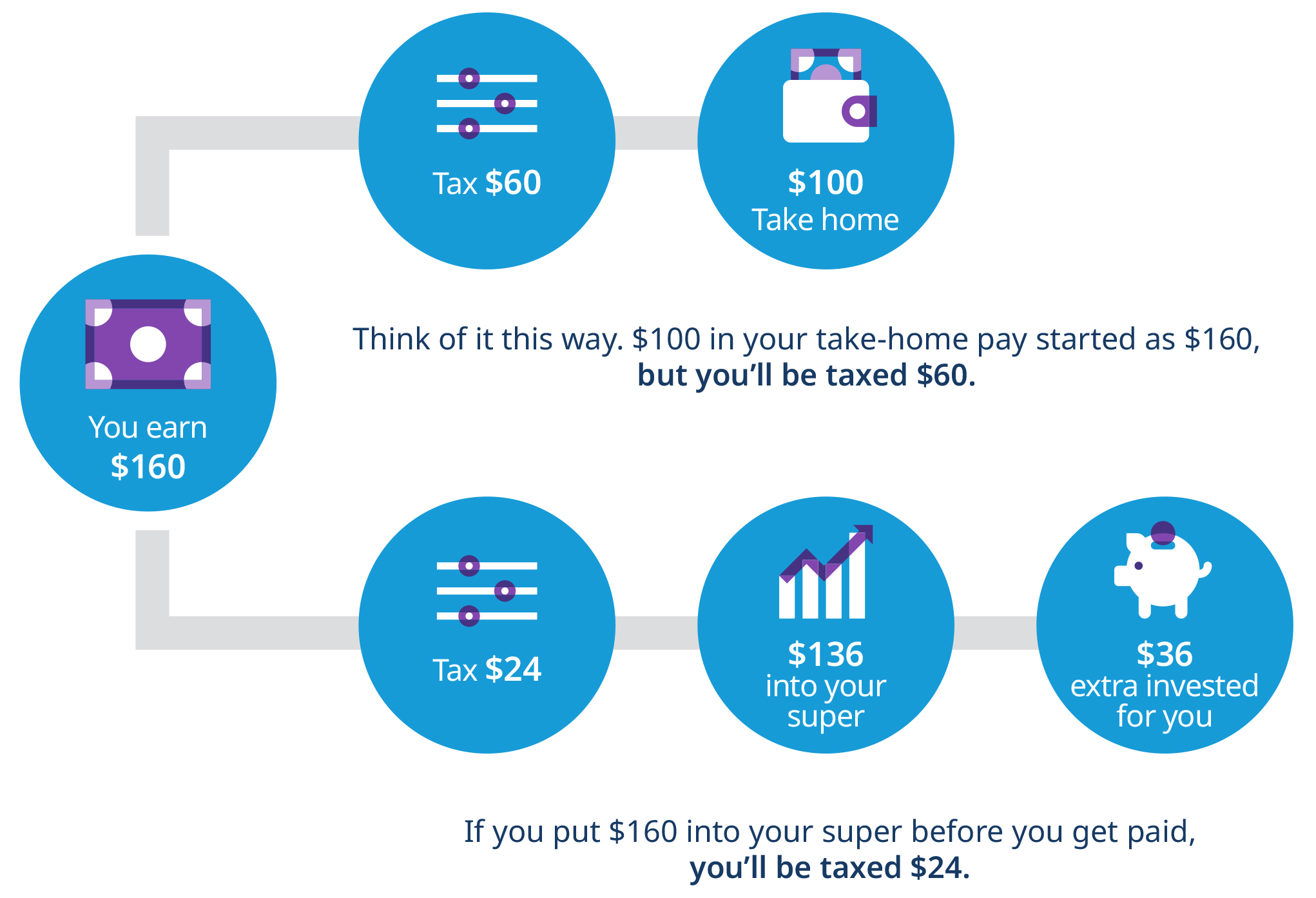 how salary sacrifice works with your super infographic